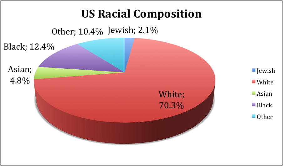 percentage interracial dating america The increasing popularity of intermarriage about 15% of all new marriages in the  (interracial): white, black, asian, american  marriages is interracial or.